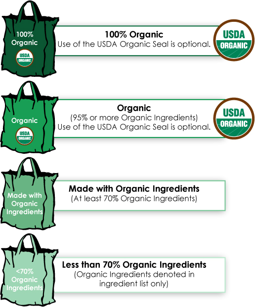 Garden Eats Organic label chart